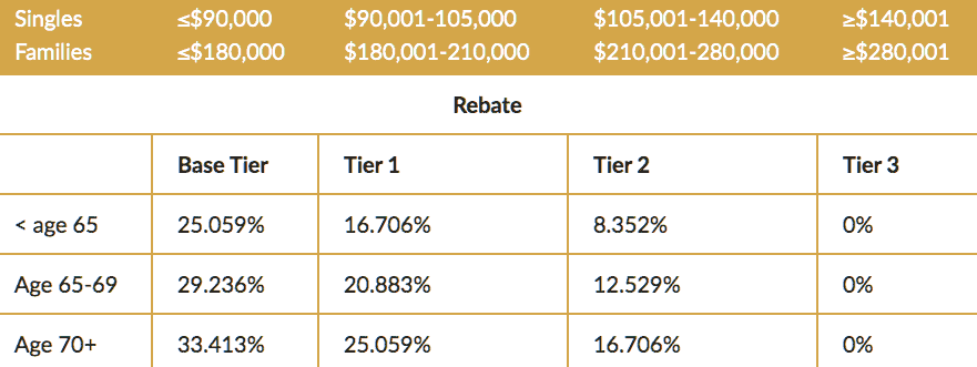 table of the private health insurance rebate